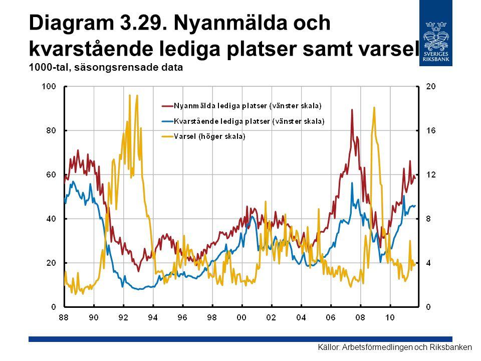 Diagram 3.29. Nyanmälda och kvarstående lediga platser samt varsel 1000-tal, säsongsrensade data Källor: Arbetsförmedlingen och Riksbanken