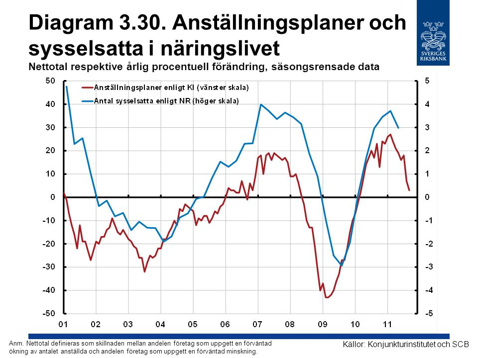 Diagram 3.30. Anställningsplaner och sysselsatta i näringslivet Nettotal respektive årlig procentuell förändring, säsongsrensade data Källor: Konjunkt