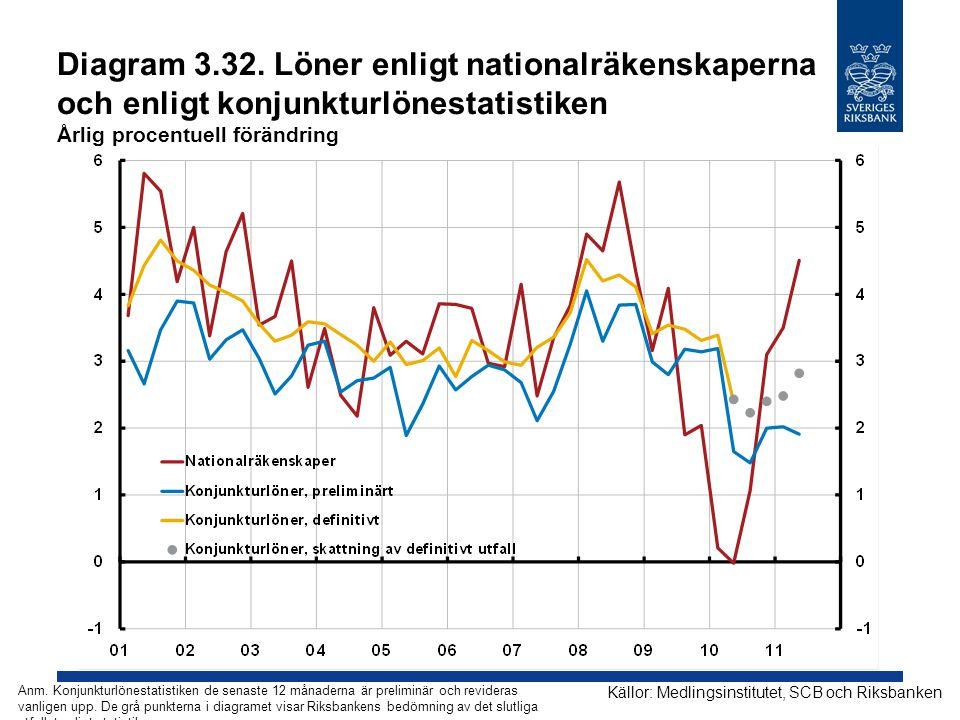 Diagram 3.32. Löner enligt nationalräkenskaperna och enligt konjunkturlönestatistiken Årlig procentuell förändring Källor: Medlingsinstitutet, SCB och
