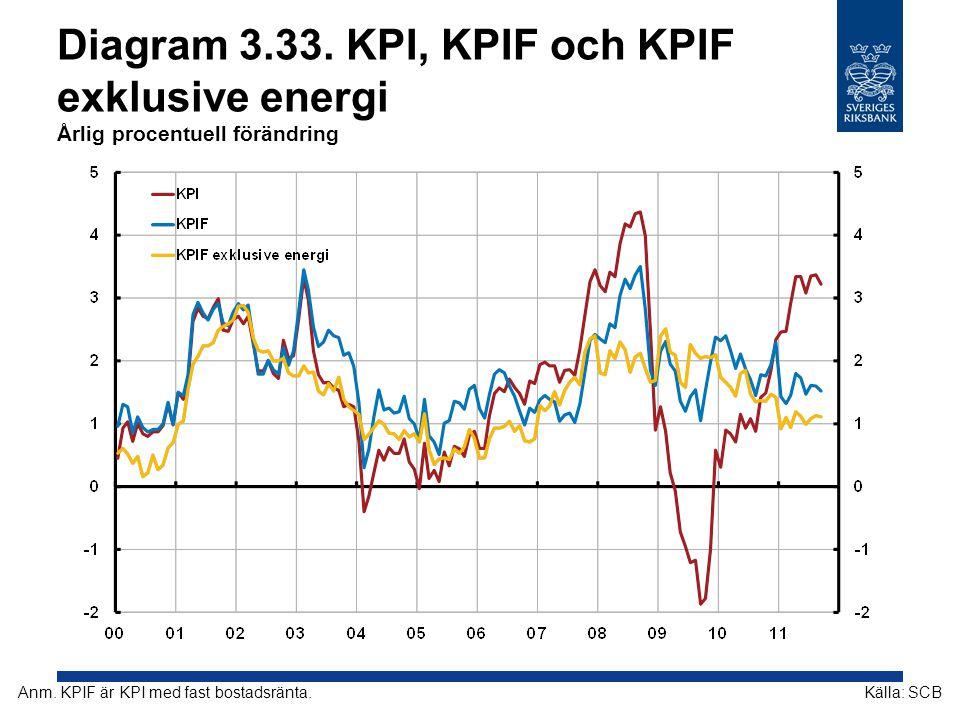 Diagram 3.33. KPI, KPIF och KPIF exklusive energi Årlig procentuell förändring Källa: SCBAnm. KPIF är KPI med fast bostadsränta.