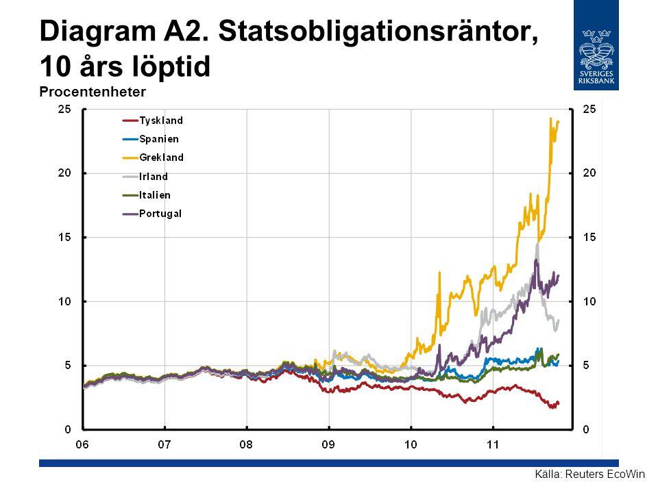 Diagram A2. Statsobligationsräntor, 10 års löptid Procentenheter Källa: Reuters EcoWin
