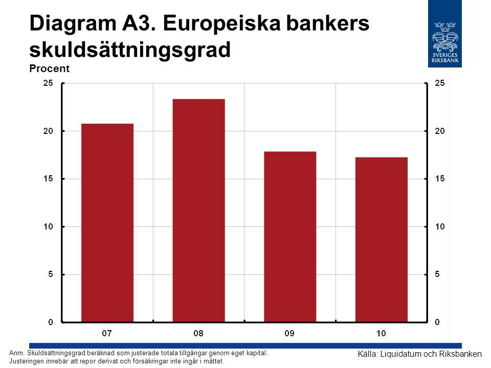 Diagram A3. Europeiska bankers skuldsättningsgrad Procent Källa: Liquidatum och Riksbanken Anm. Skuldsättningsgrad beräknad som justerade totala tillg