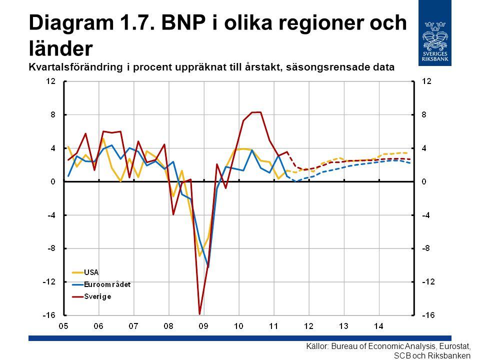 Diagram 1.7. BNP i olika regioner och länder Kvartalsförändring i procent uppräknat till årstakt, säsongsrensade data Källor: Bureau of Economic Analy