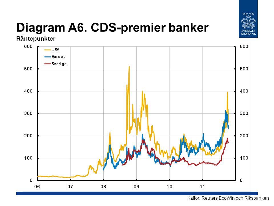 Diagram A6. CDS-premier banker Räntepunkter Källor: Reuters EcoWin och Riksbanken