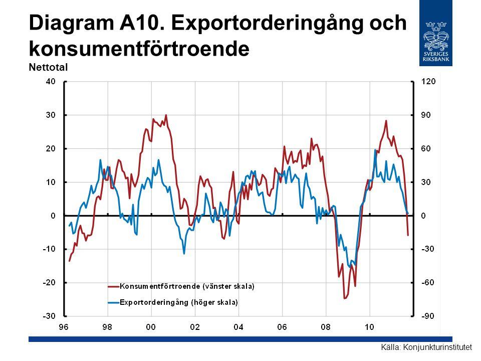 Diagram A10. Exportorderingång och konsumentförtroende Nettotal Källa: Konjunkturinstitutet
