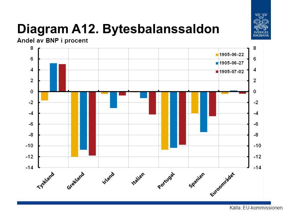 Diagram A12. Bytesbalanssaldon Andel av BNP i procent Källa: EU-kommissionen