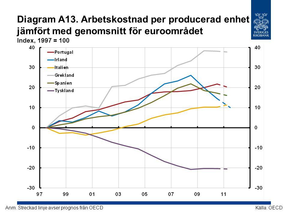 Diagram A13. Arbetskostnad per producerad enhet jämfört med genomsnitt för euroområdet Index, 1997 = 100 Källa: OECDAnm. Streckad linje avser prognos