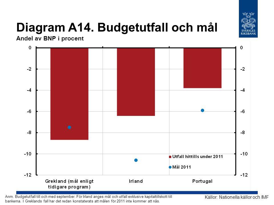Diagram A14. Budgetutfall och mål Andel av BNP i procent Källor: Nationella källor och IMF Anm. Budgetutfall till och med september. För Irland anges