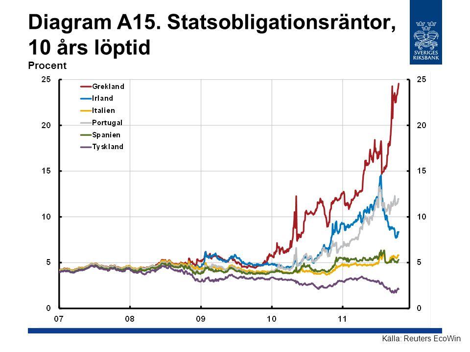 Diagram A15. Statsobligationsräntor, 10 års löptid Procent Källa: Reuters EcoWin