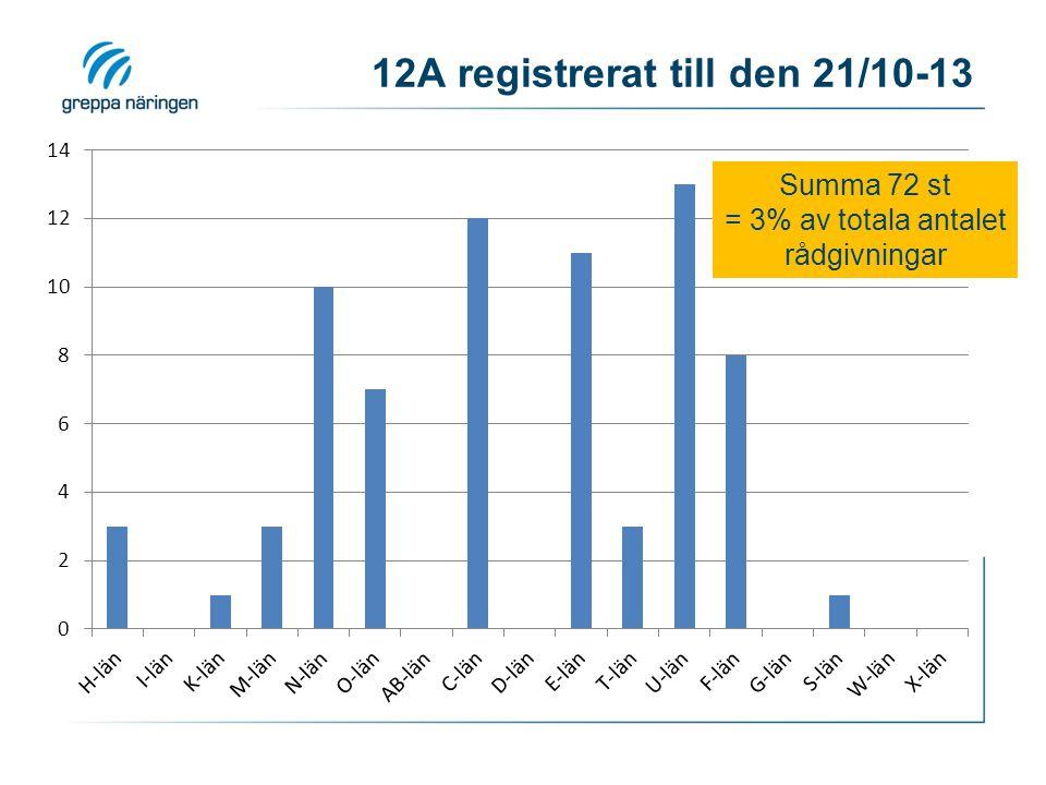 12A registrerat till den 21/10-13 Summa 72 st = 3% av totala antalet rådgivningar