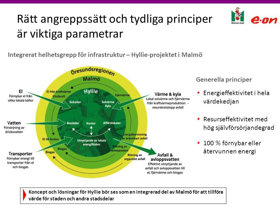 Rätt angreppssätt och tydliga principer är viktiga parametrar Integrerat helhetsgrepp för infrastruktur – Hyllie-projektet i Malmö  Energieffektivite
