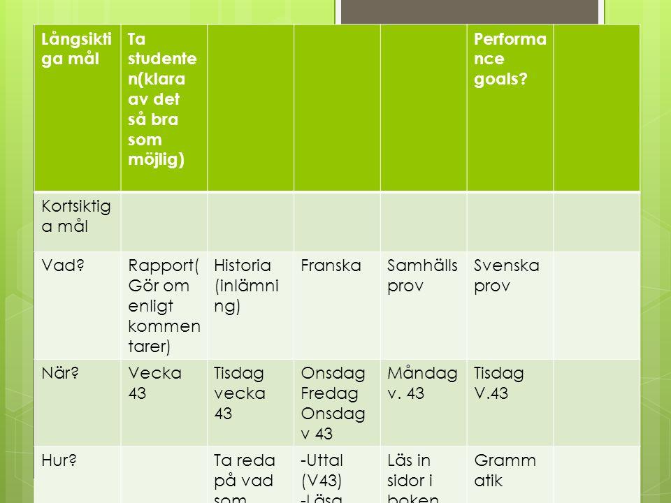 Målsättning Långsikti ga mål Ta studente n(klara av det så bra som möjlig) Performa nce goals? Kortsiktig a mål Vad?Rapport( Gör om enligt kommen tare
