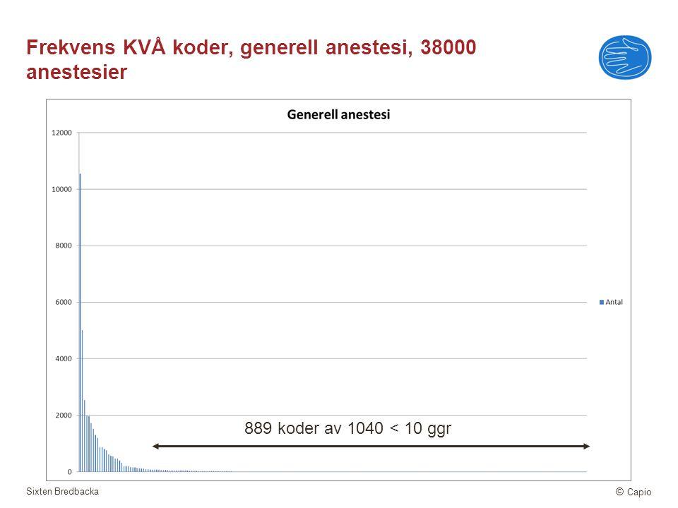 Sixten Bredbacka © Capio Frekvens KVÅ koder, generell anestesi, 38000 anestesier 889 koder av 1040 < 10 ggr