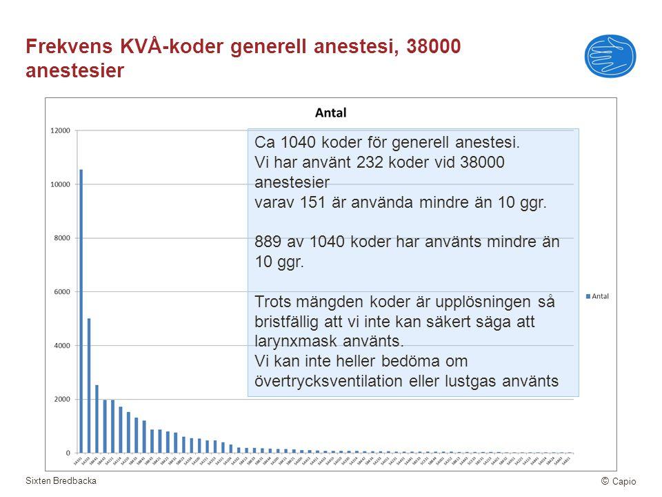 Sixten Bredbacka © Capio Frekvens KVÅ-koder generell anestesi, 38000 anestesier Ca 1040 koder för generell anestesi. Vi har använt 232 koder vid 38000