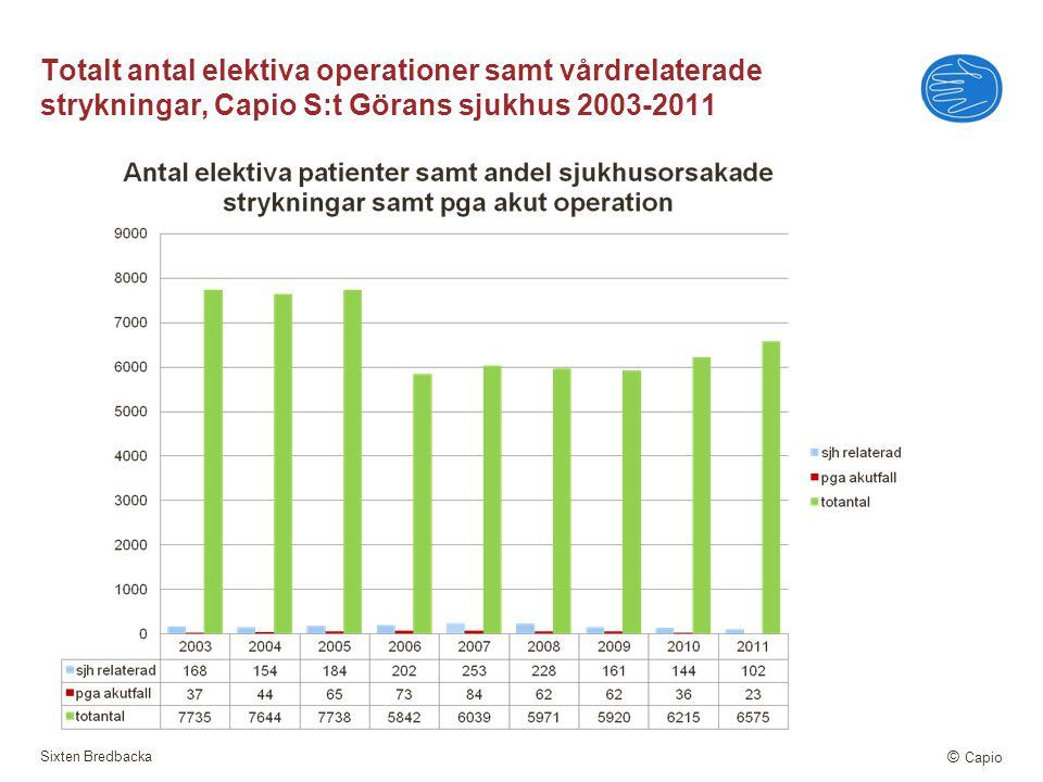 Sixten Bredbacka © Capio Totalt antal elektiva operationer samt vårdrelaterade strykningar, Capio S:t Görans sjukhus 2003-2011