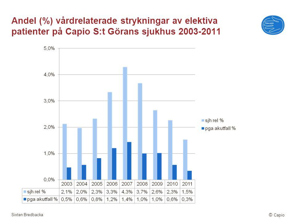 Sixten Bredbacka © Capio Andel (%) vårdrelaterade strykningar av elektiva patienter på Capio S:t Görans sjukhus 2003-2011