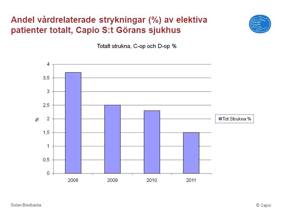 Sixten Bredbacka © Capio Andel vårdrelaterade strykningar (%) av elektiva patienter totalt, Capio S:t Görans sjukhus
