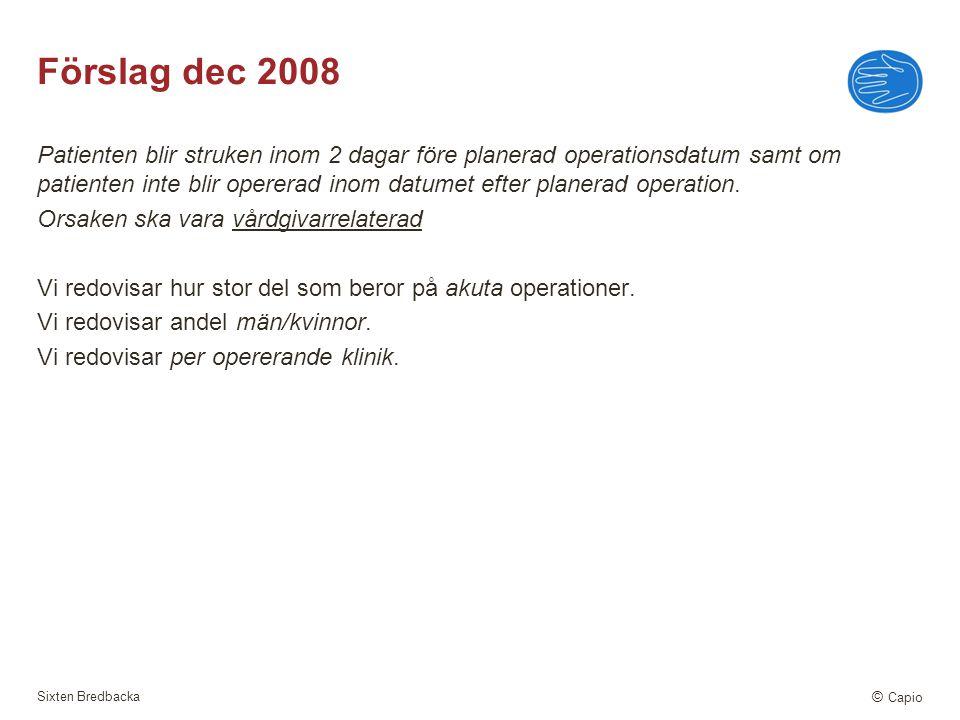 Sixten Bredbacka © Capio Förslag dec 2008 Patienten blir struken inom 2 dagar före planerad operationsdatum samt om patienten inte blir opererad inom