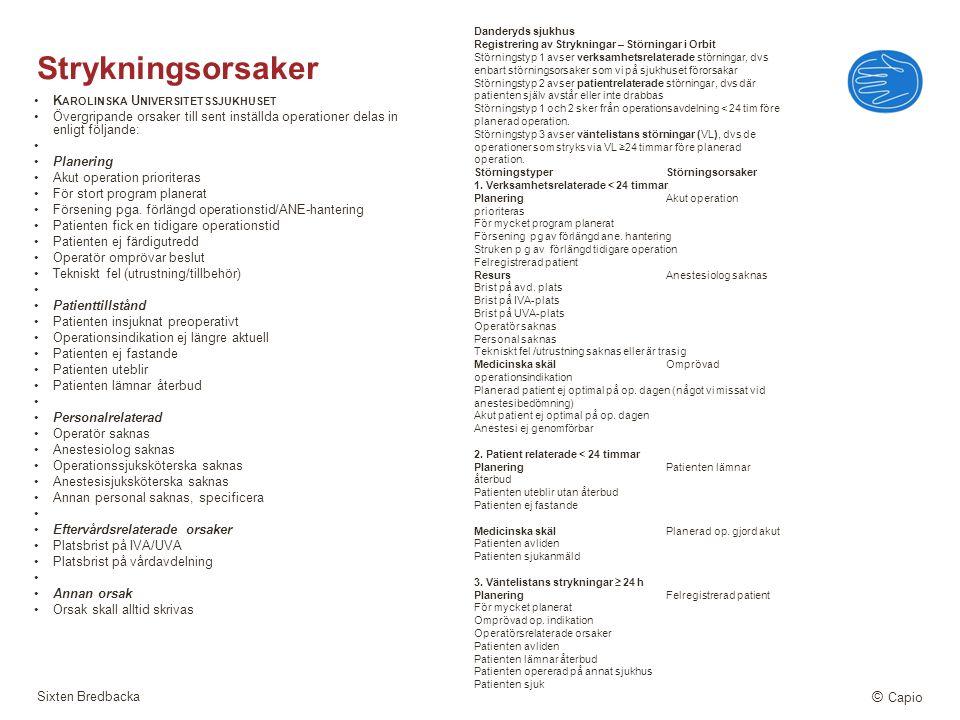 Sixten Bredbacka © Capio Strykningsorsaker K AROLINSKA U NIVERSITETSSJUKHUSET Övergripande orsaker till sent inställda operationer delas in enligt föl