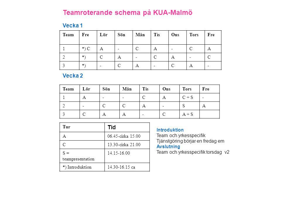 En vanlig dag på KUA Ca-tider 6.45- 7.15 Rapport 7.15- 7.30 Teamplanering 9.30- 10.30Rond 12.00 Lunch 13.30- 14.00 Yrkesspecifik överrapportering till kvällspasset 14.30- 15.00 Reflektion (vissa dagar) 13.30 - Kvällspasset börjar Yrkesspecifik överrapportering 14.00 Hälsa på patienterna 15.00 Eftermiddagsrond Teamplanering 17.00 Middag 21.00 Dagen avslutas Kort reflektion