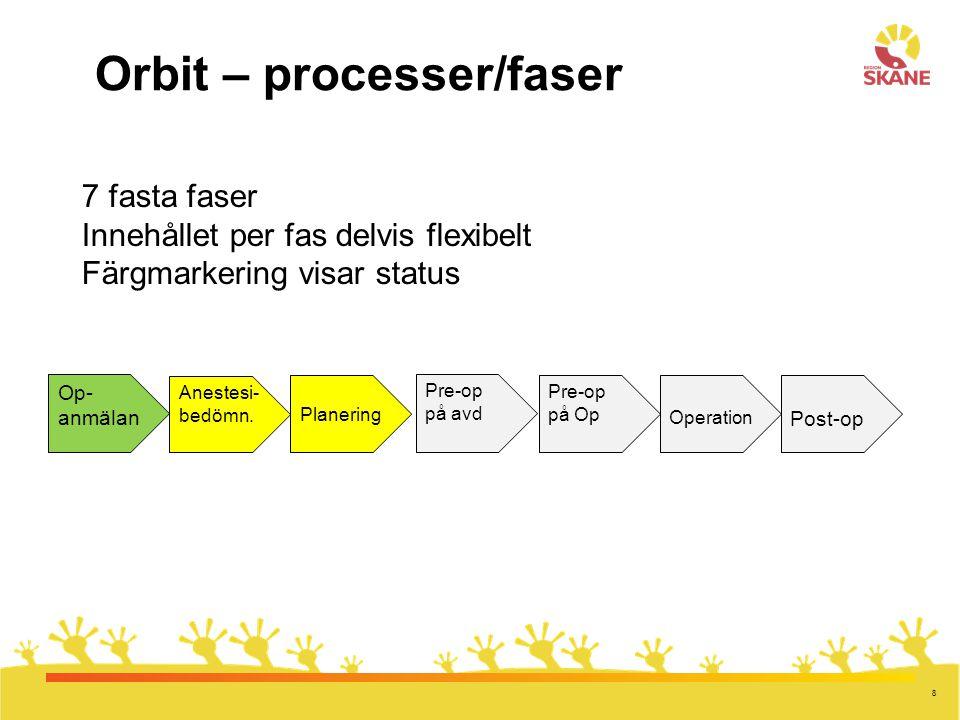 8 Orbit – processer/faser Op- anmälan Anestesi- bedömn. Planering Pre-op på avd Pre-op på Op Operation Post-op 7 fasta faser Innehållet per fas delvis