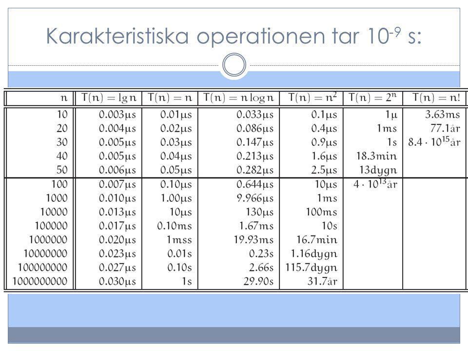 Karakteristiska operationen tar 10 -9 s: