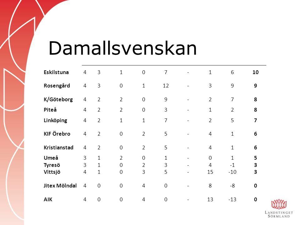 Damallsvenskan Aktuell tabell Eskilstuna43107-1610 Rosengård430112-399 K/Göteborg42209-278 Piteå42203-128 Linköping42117-257 KIF Örebro42025-416 Kristianstad42025-416 Umeå31201-015 Tyresö31023-43 Vittsjö41035-15-103 Jitex Mölndal40040-8-80 AIK40040-13-130