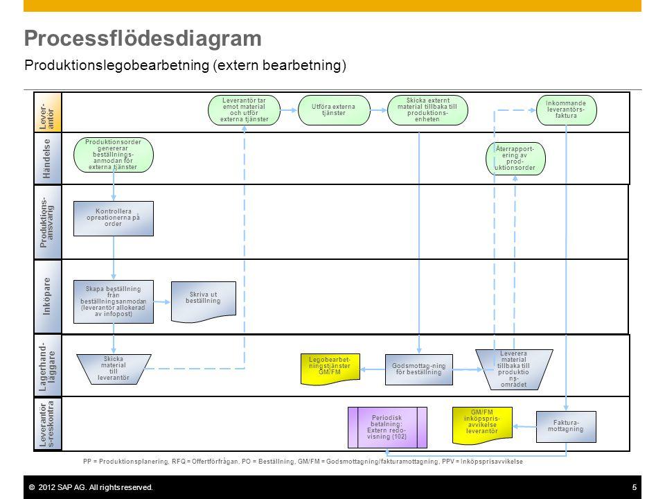 ©2012 SAP AG. All rights reserved.5 Processflödesdiagram Produktionslegobearbetning (extern bearbetning) Lever-antör Lagerhand- läggare Skapa beställn