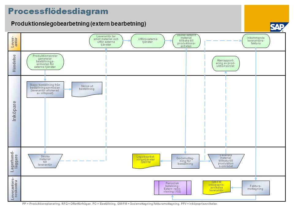 Processflödesdiagram Produktionslegobearbetning (extern bearbetning) Inköpare Lever- antör Lagerhand- läggare Skapa beställning från beställningsanmod