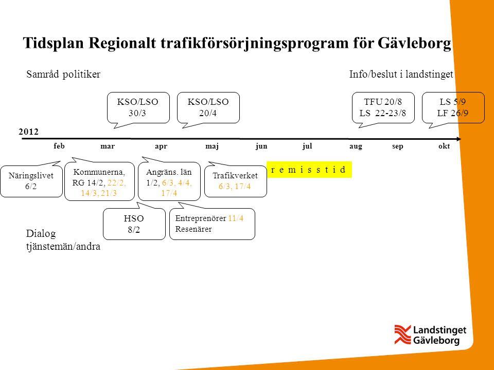 Näringslivet 6/2 Tidsplan Regionalt trafikförsörjningsprogram för Gävleborg KSO/LSO 30/3 Samråd politiker KSO/LSO 20/4 TFU 20/8 LS 22-23/8 LS 5/9 LF 26/9 febmaraprmajjunjulaugsepokt Dialog tjänstemän/andra r e m i s s t i d Kommunerna, RG 14/2, 22/2, 14/3, 21/3 Angräns.