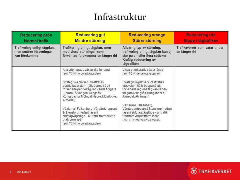 32014-08-21 Infrastruktur Reducering grön Normal trafik Reducering gul Mindre störning Reducering orange Större störning Reducering röd Stopp i tågtrafiken Trafikering enligt tågplan, men smärre förseningar kan förekomma Trafikering enligt tågplan, men med vissa störningar som förväntas förekomma en längre tid Allvarlig typ av störning, trafikering enligt tågplan kan ej ske på en eller flera sträckor.