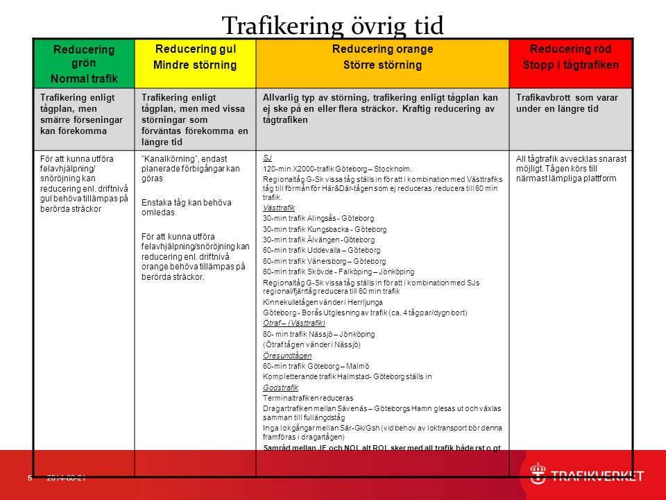 52014-08-21 Trafikering övrig tid Reducering grön Normal trafik Reducering gul Mindre störning Reducering orange Större störning Reducering röd Stopp i tågtrafiken Trafikering enligt tågplan, men smärre förseningar kan förekomma Trafikering enligt tågplan, men med vissa störningar som förväntas förekomma en längre tid Allvarlig typ av störning, trafikering enligt tågplan kan ej ske på en eller flera sträckor.