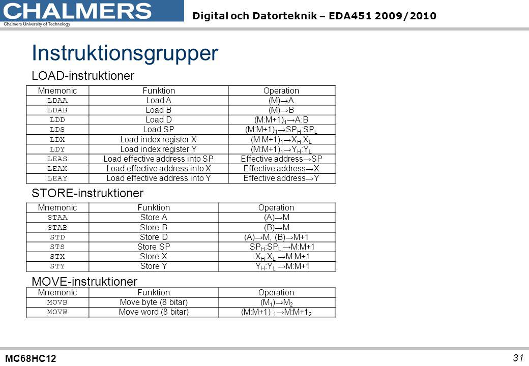 MC68HC12 Digital och Datorteknik – EDA451 2009/2010 MnemonicFunktionOperation LDAA Load A(M)→A LDAB Load B(M)→B LDD Load D(M:M+1) 1 →A:B LDS Load SP(M:M+1) 1 →SP H :SP L LDX Load index register X(M:M+1) 1 →X H :X L LDY Load index register Y(M:M+1) 1 →Y H :Y L LEAS Load effective address into SPEffective address→SP LEAX Load effective address into XEffective address→X LEAY Load effective address into YEffective address→Y Instruktionsgrupper 31 LOAD-instruktioner STORE-instruktioner MnemonicFunktionOperation STAA Store A(A)→M STAB Store B(B)→M STD Store D(A)→M, (B)→M+1 STS Store SPSP H :SP L →M:M+1 STX Store XX H :X L →M:M+1 STY Store YY H :Y L →M:M+1 MnemonicFunktionOperation MOVB Move byte (8 bitar)(M 1 )→M 2 MOVW Move word (8 bitar)(M:M+1) 1 →M:M+1 2 MOVE-instruktioner