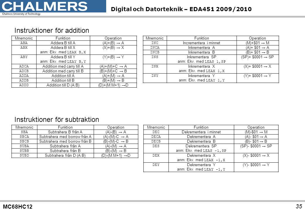 MC68HC12 Digital och Datorteknik – EDA451 2009/2010 35 MnemonicFunktionOperation ABA Addera B till A(A)+(B) → A ABX Addera B till X anm: Ekv. med LEAX