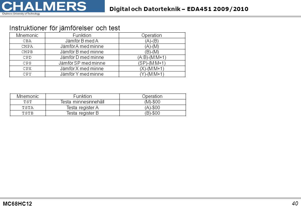 MC68HC12 Digital och Datorteknik – EDA451 2009/2010 40 Instruktioner för jämförelser och test MnemonicFunktionOperation CBA Jämför B med A(A)-(B) CMPA Jämför A med minne(A)-(M) CMPB Jämför B med minne(B)-(M) CPD Jämför D med minne(A:B)-(M:M+1) CPS Jämför SP med minne(SP)-(M:M+1) CPX Jämför X med minne(X)-(M:M+1) CPY Jämför Y med minne(Y)-(M:M+1) MnemonicFunktionOperation TST Testa minnesinnehåll(M)-$00 TSTA Testa register A(A)-$00 TSTB Testa register B(B)-$00