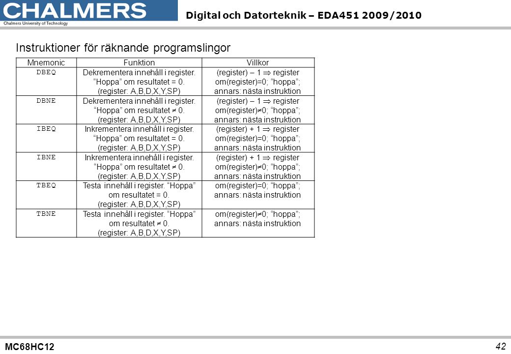 """MC68HC12 Digital och Datorteknik – EDA451 2009/2010 42 MnemonicFunktionVillkor DBEQ Dekrementera innehåll i register. """"Hoppa"""" om resultatet = 0. (regi"""
