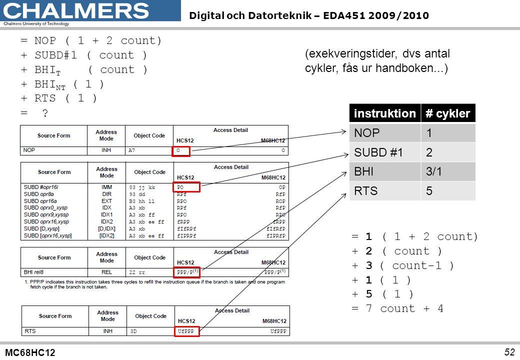 MC68HC12 Digital och Datorteknik – EDA451 2009/2010 52 (exekveringstider, dvs antal cykler, fås ur handboken...) instruktion# cykler NOP1 SUBD #12 BHI3/1 RTS5 = NOP ( 1 + 2 count) + SUBD#1 ( count ) + BHI T ( count ) + BHI NT ( 1 ) + RTS ( 1 ) = .