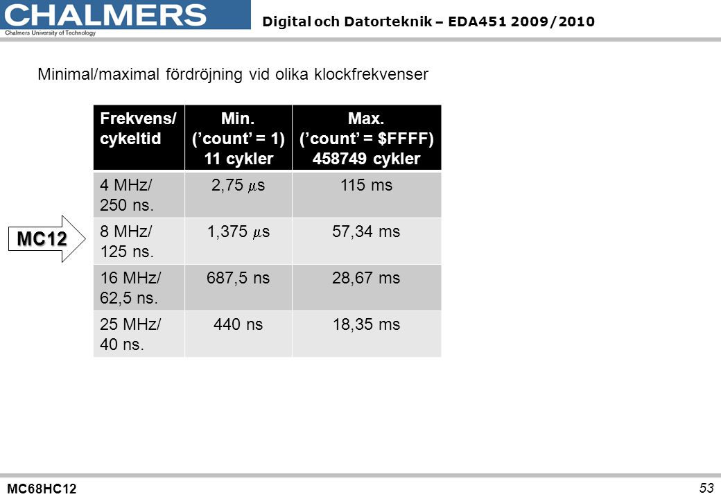 MC68HC12 Digital och Datorteknik – EDA451 2009/2010 53 Minimal/maximal fördröjning vid olika klockfrekvenser Frekvens/ cykeltid Min. ('count' = 1) 11