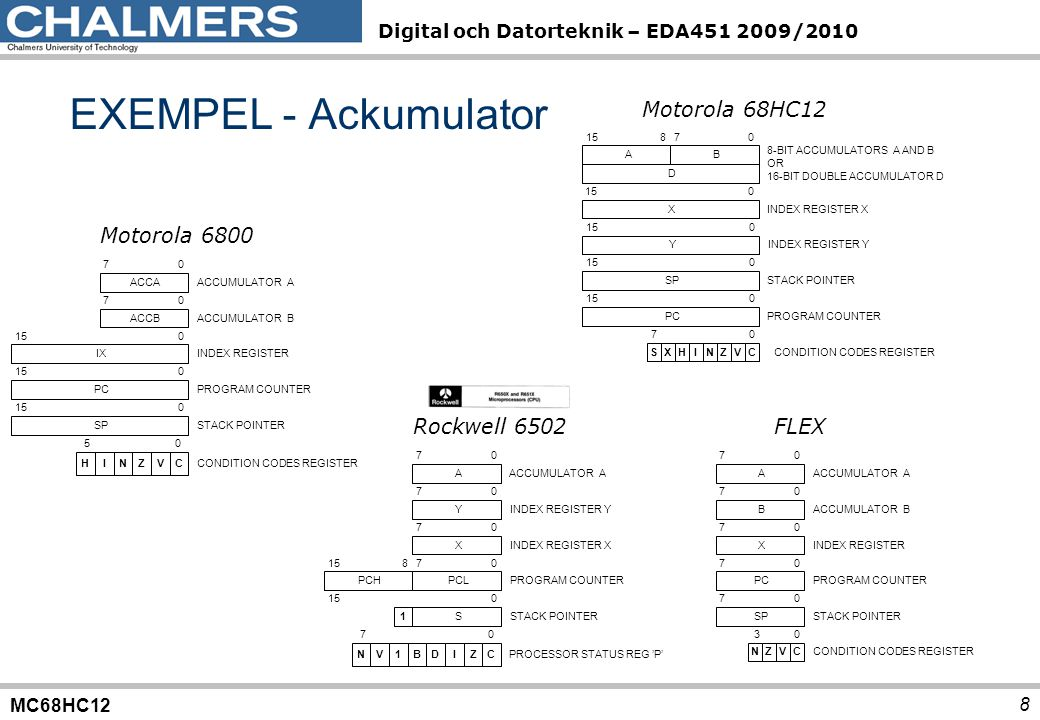 MC68HC12 Digital och Datorteknik – EDA451 2009/2010 Programmerarens bild – datatyper/storlek 9 char (8) short int (16) long int (32) long int (64) floating point (IEEE) pointers Coldfire V1XXX32 bit PowerPCXXXXX 8086XX16/20 bit 80386XXX32 bit 68HC12XX16/20 bit FLEXX8 bit