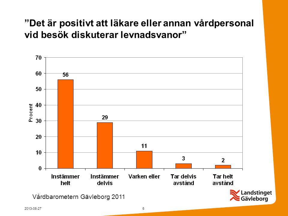 Det är positivt att läkare eller annan vårdpersonal vid besök diskuterar levnadsvanor 2013-08-276 Vårdbarometern Gävleborg 2011