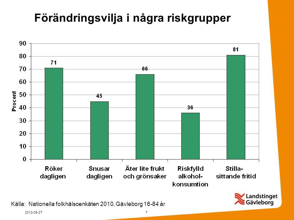 Förändringsvilja i några riskgrupper Källa: Nationella folkhälsoenkäten 2010, Gävleborg 16-84 år 2013-08-277