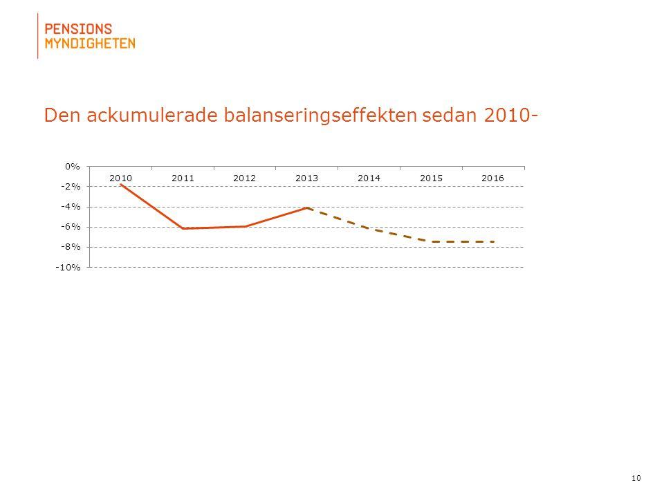 För att uppdatera sidfotstexten, gå till menyn: Visa/Sidhuvud och sidfot... Den ackumulerade balanseringseffekten sedan 2010- 10