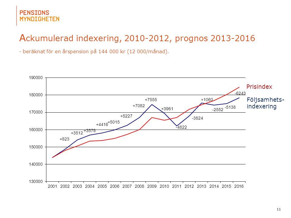 För att uppdatera sidfotstexten, gå till menyn: Visa/Sidhuvud och sidfot... A ckumulerad indexering, 2010-2012, prognos 2013-2016 - beräknat för en år