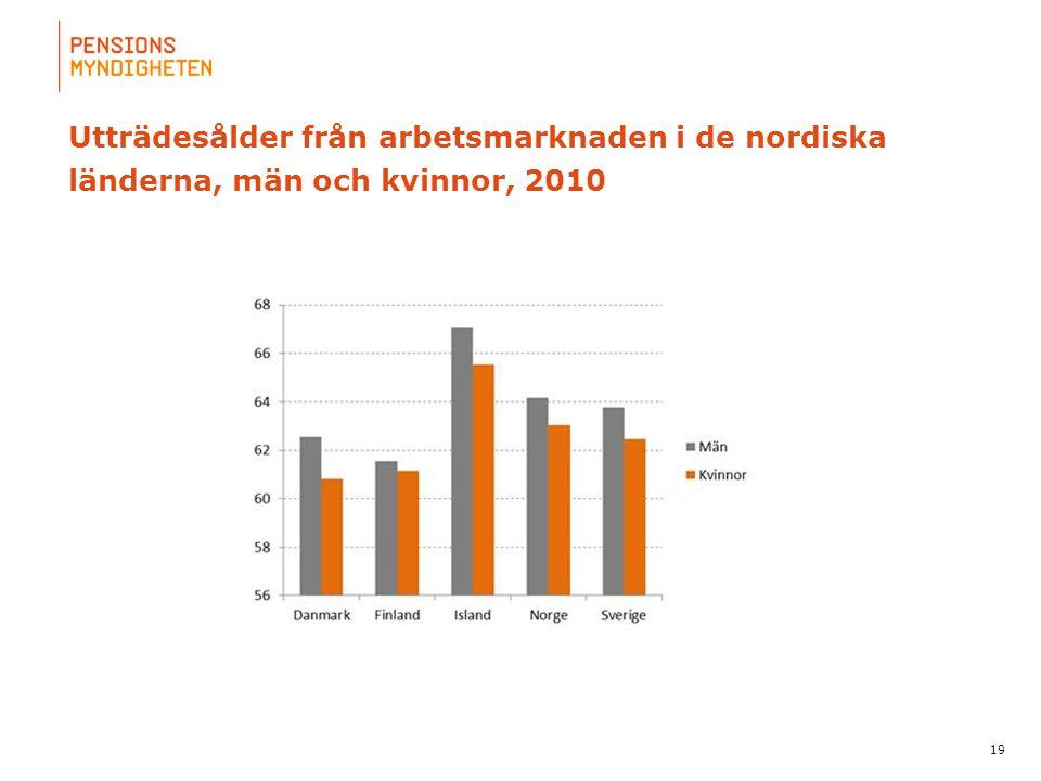 För att uppdatera sidfotstexten, gå till menyn: Visa/Sidhuvud och sidfot... Utträdesålder från arbetsmarknaden i de nordiska länderna, män och kvinnor