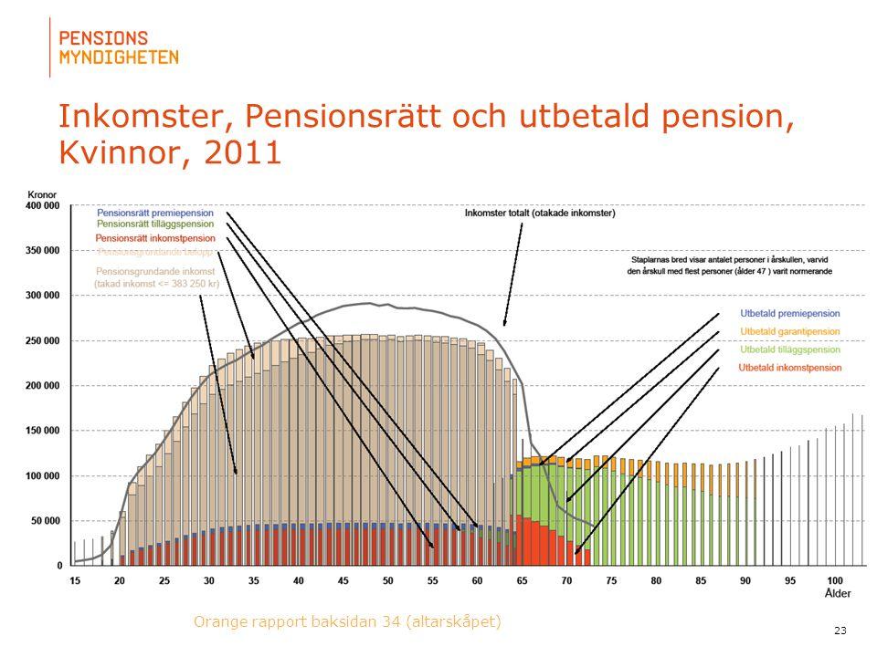 För att uppdatera sidfotstexten, gå till menyn: Visa/Sidhuvud och sidfot... Inkomster, Pensionsrätt och utbetald pension, Kvinnor, 2011 23 Orange rapp