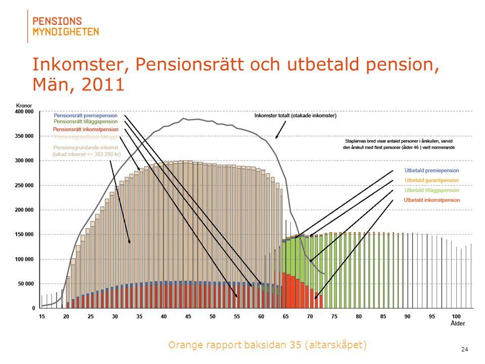 För att uppdatera sidfotstexten, gå till menyn: Visa/Sidhuvud och sidfot... Inkomster, Pensionsrätt och utbetald pension, Män, 2011 24 Orange rapport