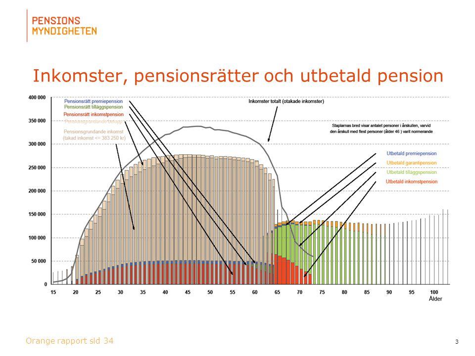 För att uppdatera sidfotstexten, gå till menyn: Visa/Sidhuvud och sidfot... Inkomster, pensionsrätter och utbetald pension 3 Orange rapport sid 34