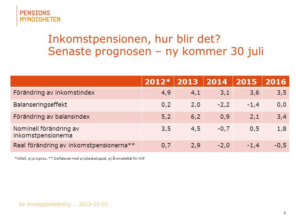 För att uppdatera sidfotstexten, gå till menyn: Visa/Sidhuvud och sidfot... Inkomstpensionen, hur blir det? Senaste prognosen – ny kommer 30 juli 2012