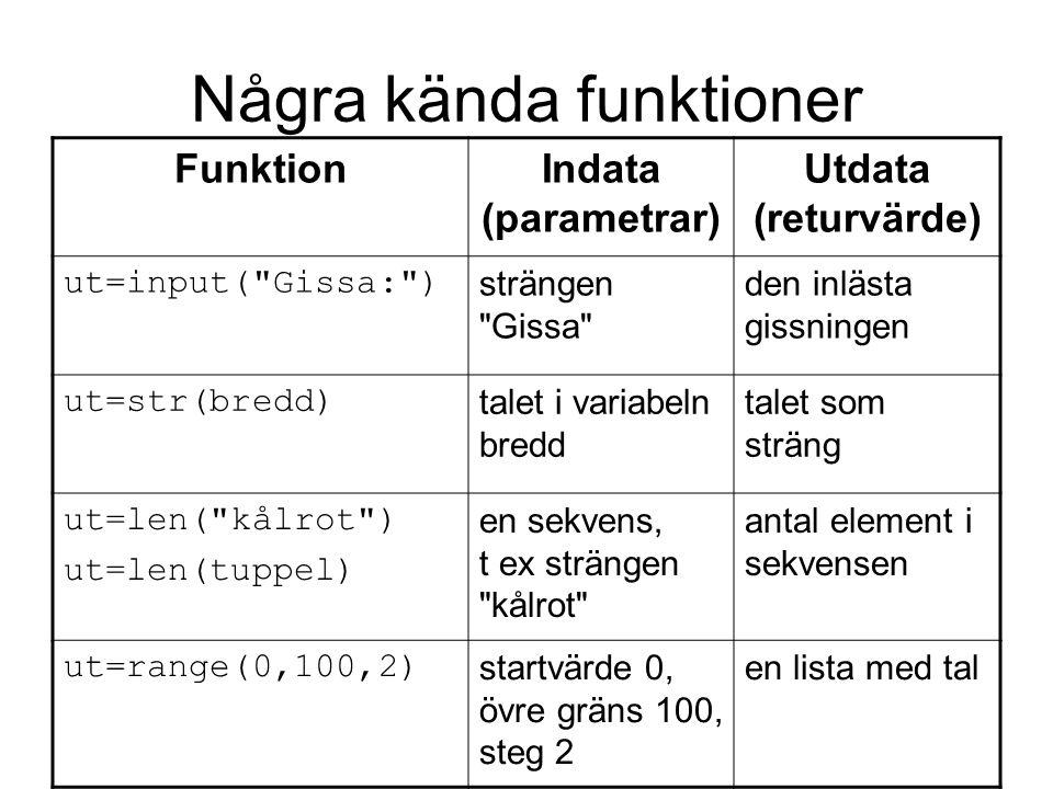 Några kända funktioner FunktionIndata (parametrar) Utdata (returvärde) ut=input( Gissa: ) strängen Gissa den inlästa gissningen ut=str(bredd) talet i variabeln bredd talet som sträng ut=len( kålrot ) ut=len(tuppel) en sekvens, t ex strängen kålrot antal element i sekvensen ut=range(0,100,2) startvärde 0, övre gräns 100, steg 2 en lista med tal