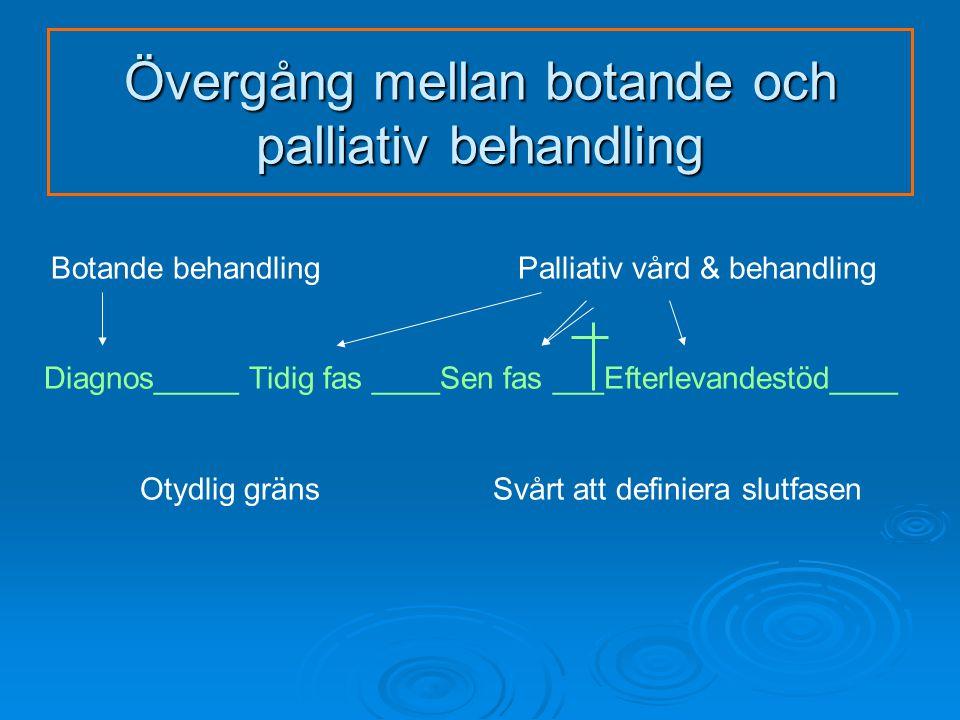 Övergång mellan botande och palliativ behandling Botande behandling Palliativ vård & behandling Diagnos_____ Tidig fas ____Sen fas ___Efterlevandestöd____ Otydlig gräns Svårt att definiera slutfasen